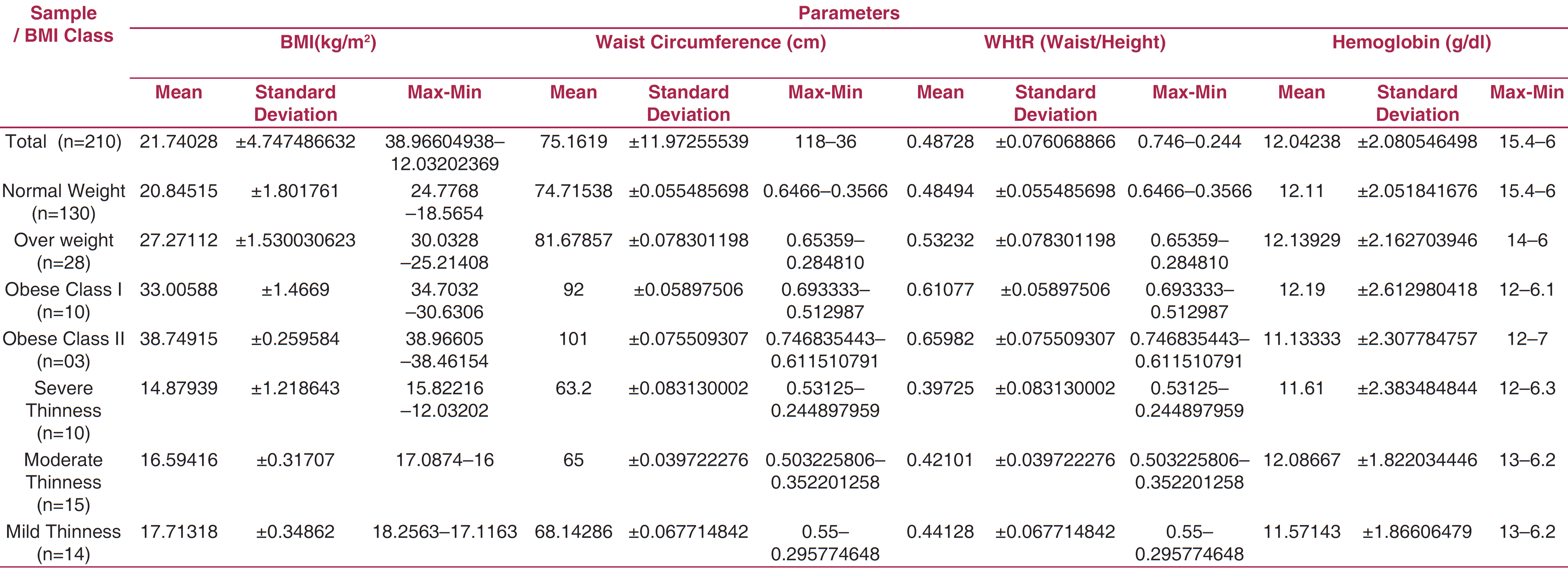 Table 1: Mean (�sd) Of Bmi , Waist Circumference , Waist To Height, And  Hemoglobin Level In The Population
